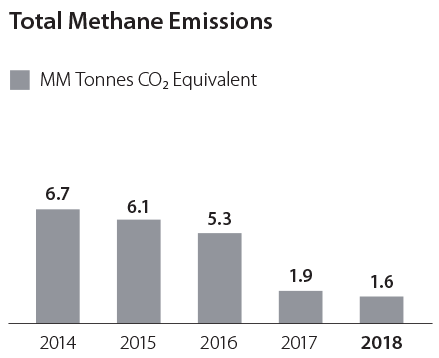 Totala Methane Emissions graph