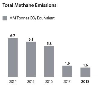 Totala Methane Emissions graph