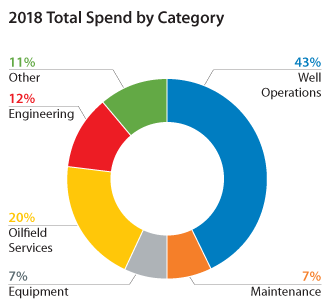 2018 Total Spend by Category