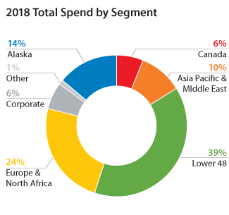 2018 Total Spend by Segment