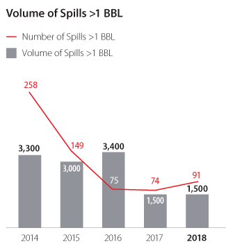 Volume of Spills > 1BBL
