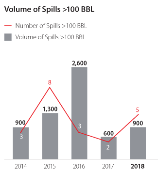Volume of Spills > 100 BBL