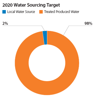 Produced water reuse targets