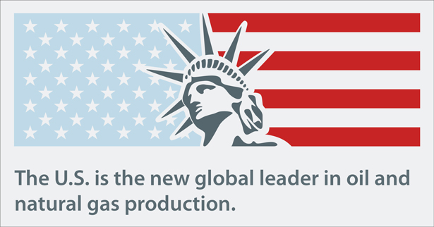 U.S. as global leader in oil and natural gas production