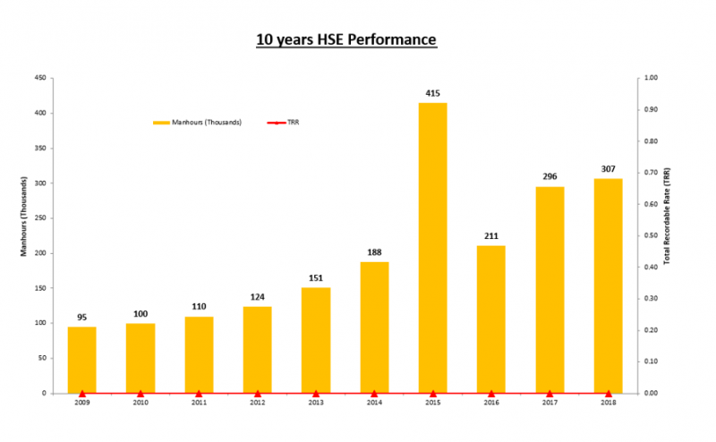 HSE Performance Chart