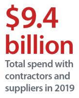 2019年与承包商和供应商共享94亿美元