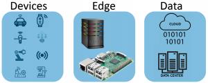 Graphic: Devices, Edge, Data