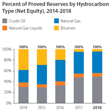 Percent of Proved Reserves by Hydrocarbon Type graph