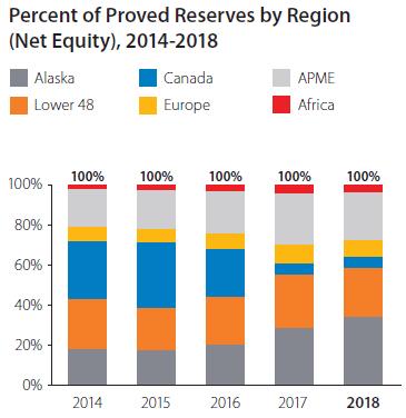 Proved Reserves by Region graph