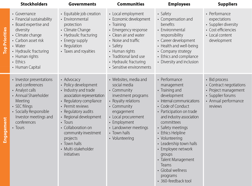 Key Stakeholders | ConocoPhillips