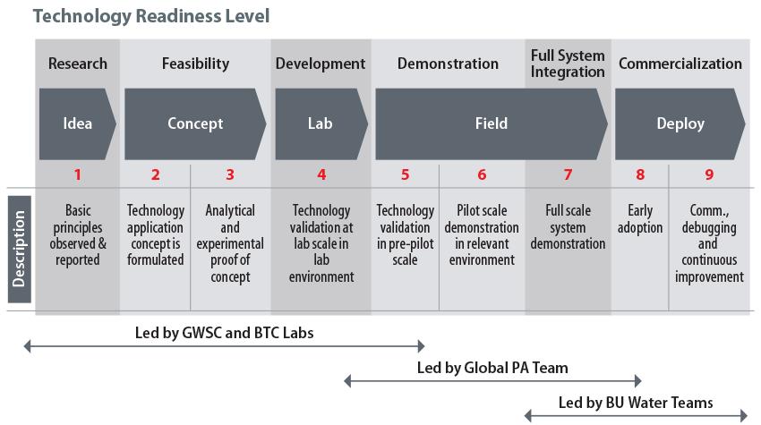 Tech Readiness Level